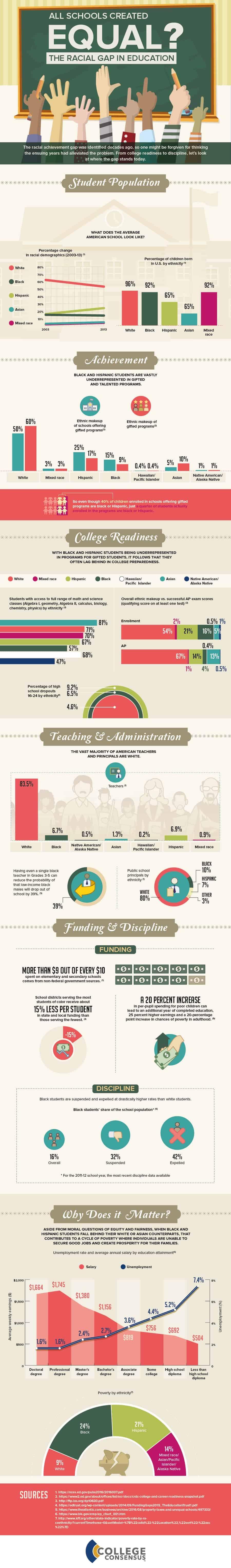 Racial Disparity in Education