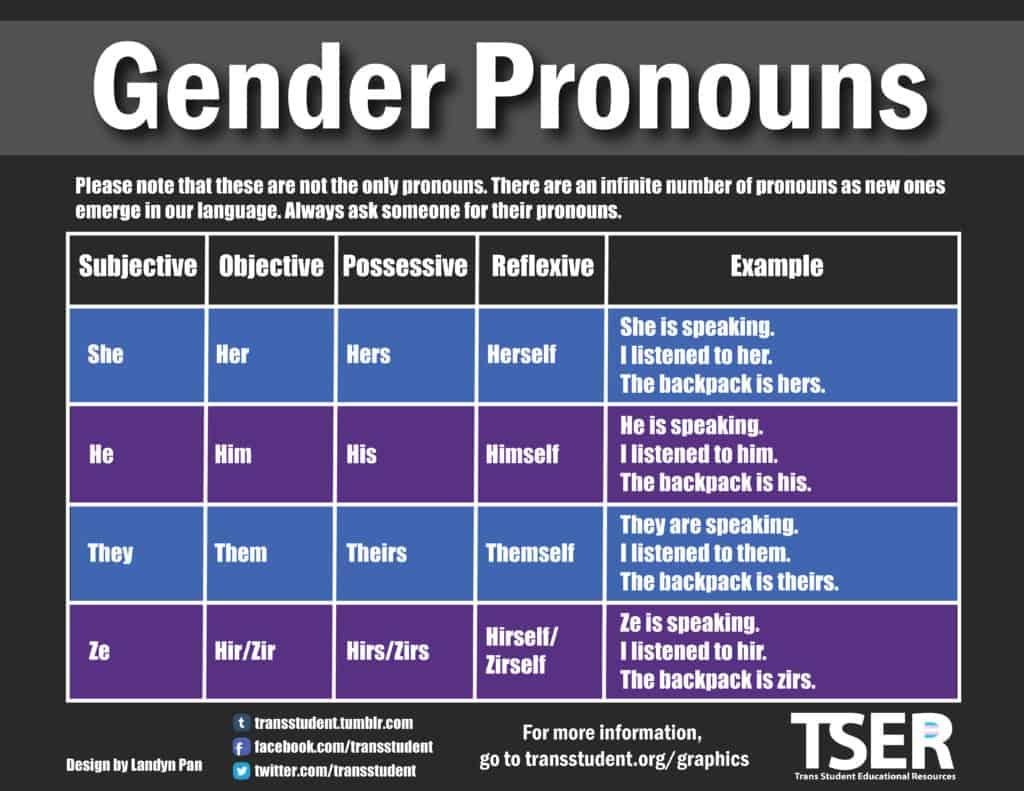 pronounsgraphic
