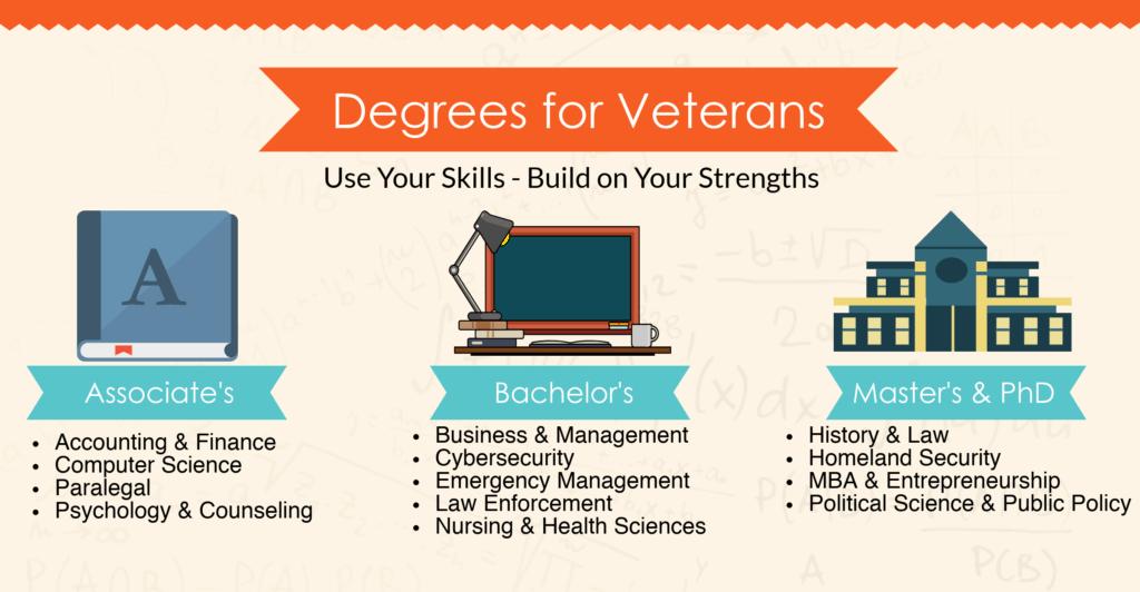veteran degrees