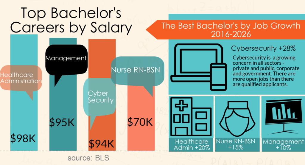 bachelor jobs