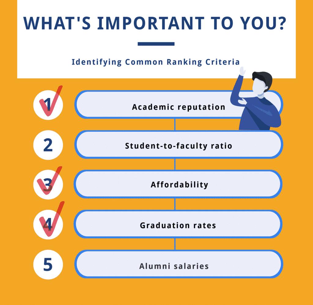 checklist criteria ranking long form