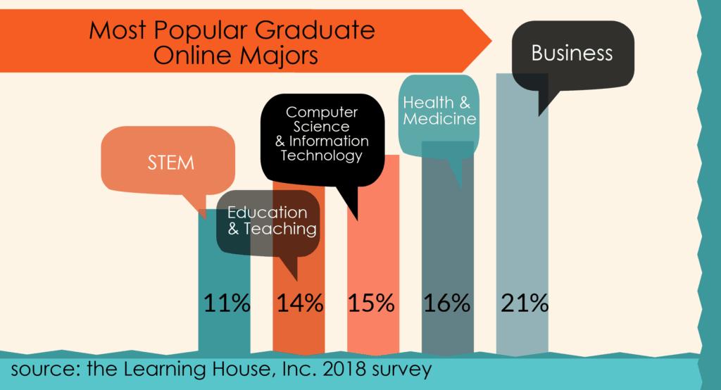 online popular majors graduate