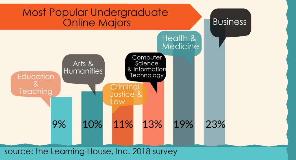 popular online majors